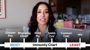 How Covid-19 Immunity Compares to Other Diseases